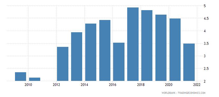 san marino unemployment male percent of male labor force national estimate wb data