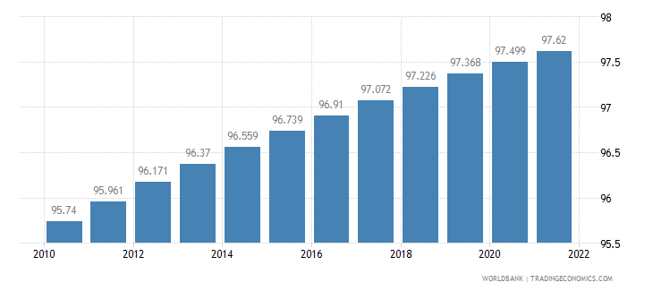san marino urban population percent of total wb data