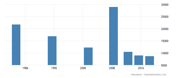 sao tome and principe adult illiterate population 15 years both sexes number wb data