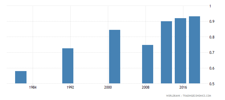 sao tome and principe adult literacy rate population 15 years gender parity index gpi wb data