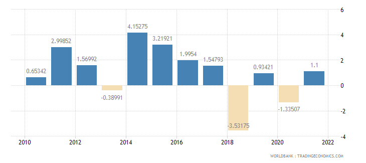 sao tome and principe agriculture value added annual percent growth wb data