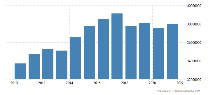 sao tome and principe agriculture value added constant 2005 us$ wb data