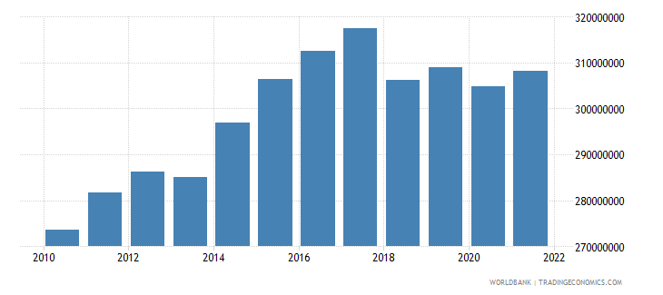 sao tome and principe agriculture value added constant lcu wb data