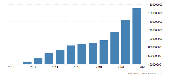 sao tome and principe agriculture value added current lcu wb data