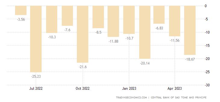 Sao Tome and Principe Balance of Trade