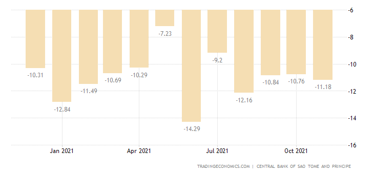 Sao Tome and Principe Balance of Trade