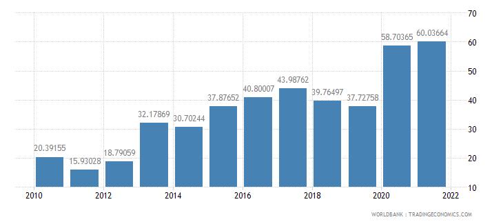 sao tome and principe bank liquid reserves to bank assets ratio percent wb data