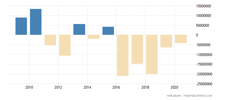 sao tome and principe changes in net reserves bop us dollar wb data
