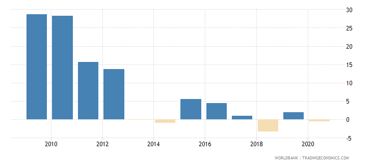 sao tome and principe claims on private sector annual growth as percent of broad money wb data