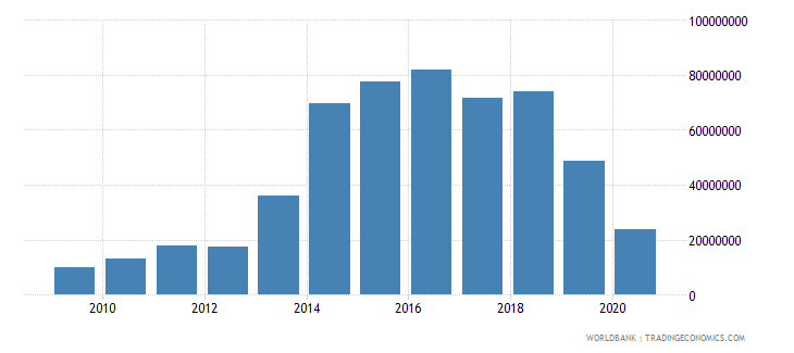 sao tome and principe commercial service exports us dollar wb data