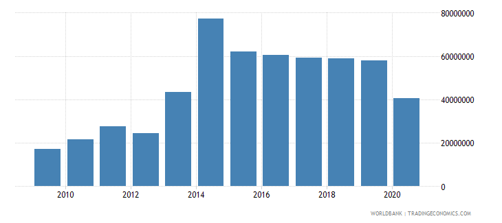sao tome and principe commercial service imports us dollar wb data