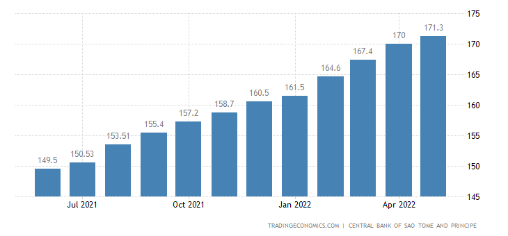 Sao Tome And Principe Consumer Price Index Cpi