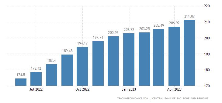 Sao Tome And Principe Consumer Price Index Cpi
