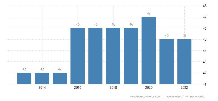 Sao Tome and Principe Corruption Index