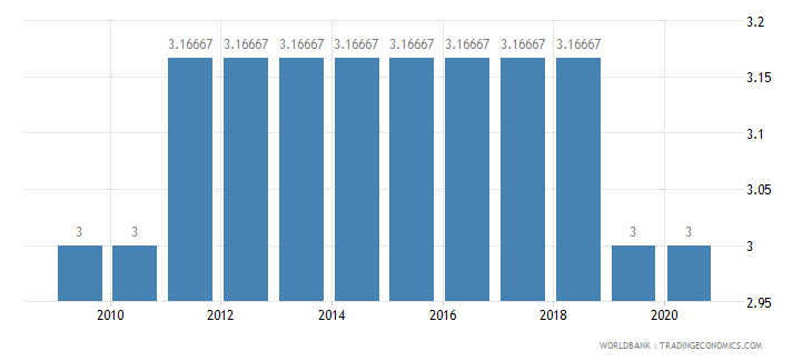 sao tome and principe cpia structural policies cluster average 1 low to 6 high wb data