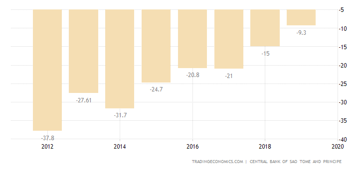 Sao Tome and Principe Current Account to GDP