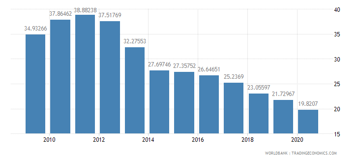 sao tome and principe domestic credit to private sector percent of gdp wb data