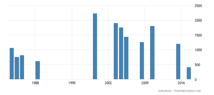 sao tome and principe early school leavers from primary education both sexes number wb data