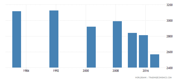 sao tome and principe elderly illiterate population 65 years both sexes number wb data