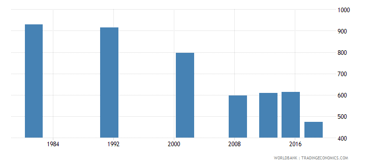 sao tome and principe elderly illiterate population 65 years male number wb data