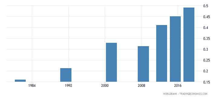 sao tome and principe elderly literacy rate population 65 years gender parity index gpi wb data