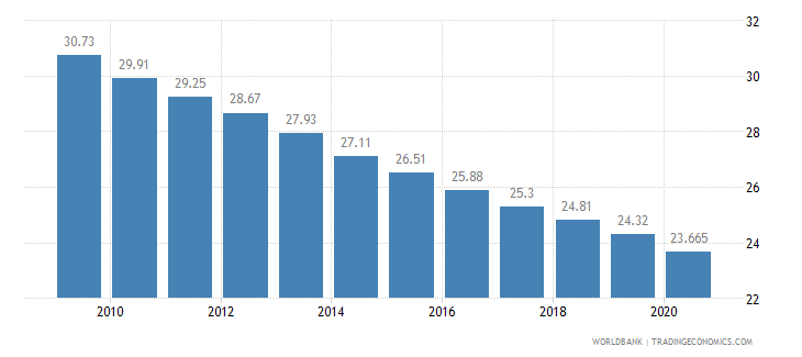 sao tome and principe employees agriculture male percent of male employment wb data