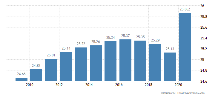 sao tome and principe employees industry male percent of male employment wb data