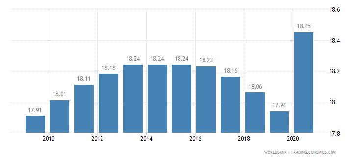 sao tome and principe employment in industry percent of total employment wb data