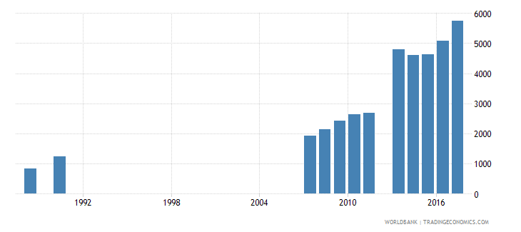 sao tome and principe enrolment in grade 3 of lower secondary general education both sexes number wb data