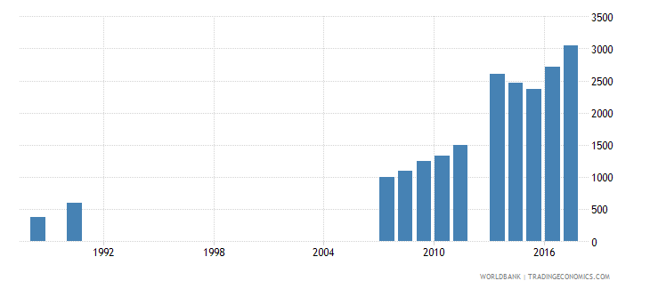 sao tome and principe enrolment in grade 3 of lower secondary general education female number wb data