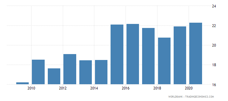 sao tome and principe exchange rate new lcu per usd extended backward period average wb data