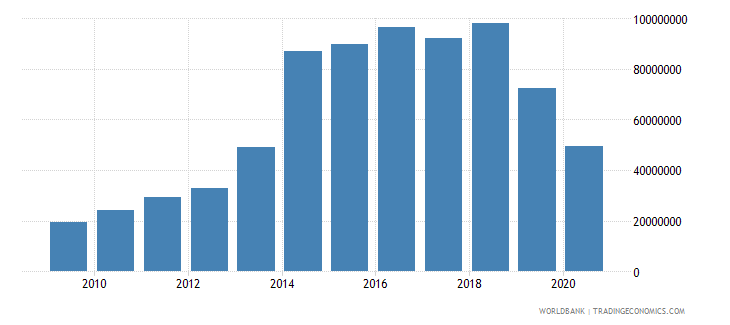 sao tome and principe exports of goods and services bop us dollar wb data
