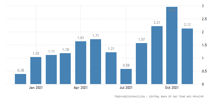 Sao Tome and Principe Exports | 2019 | Data | Chart | Calendar