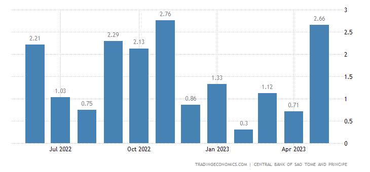 Sao Tome and Principe Exports