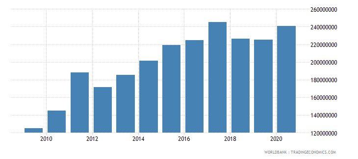 sao tome and principe external debt stocks long term dod us dollar wb data