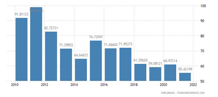 sao tome and principe external debt stocks percent of gni wb data