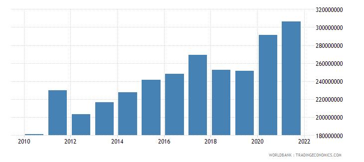 sao tome and principe external debt stocks total dod us dollar wb data