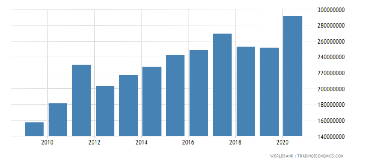 sao tome and principe external debt stocks total dod us dollar wb data