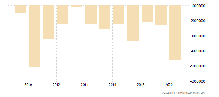 sao tome and principe foreign direct investment net bop us dollar wb data