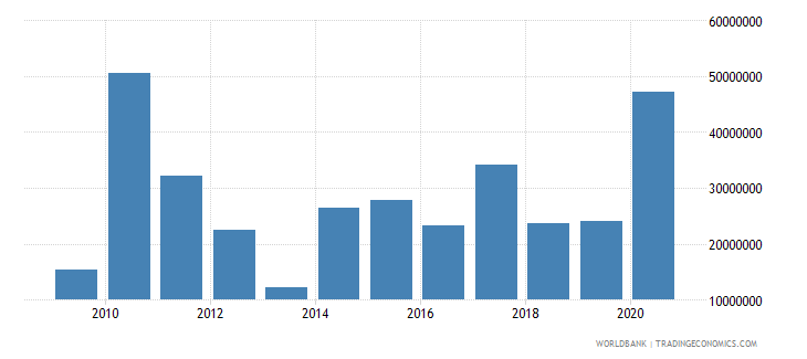 sao tome and principe foreign direct investment net inflows bop us dollar wb data
