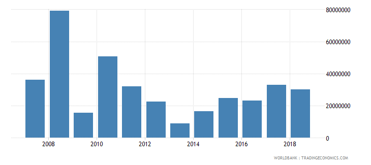 sao tome and principe foreign direct investment net inflows in reporting economy drs us dollar wb data