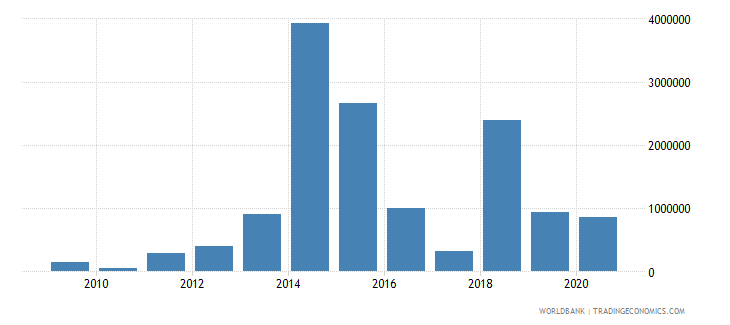 sao tome and principe foreign direct investment net outflows bop current us$ wb data