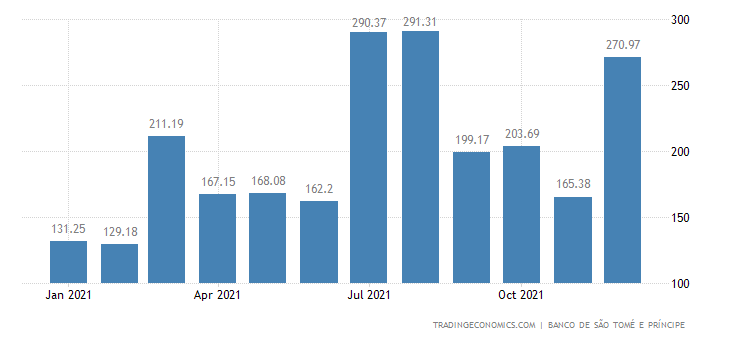 Sao Tome And Principe Foreign Exchange Reserves