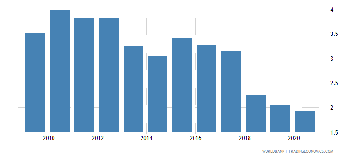 sao tome and principe forest rents percent of gdp wb data