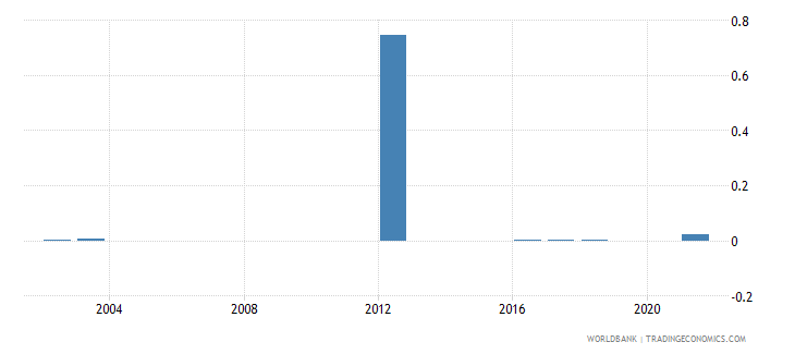 sao tome and principe fuel exports percent of merchandise exports wb data