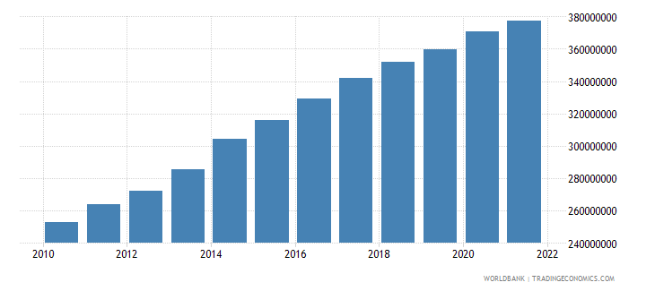 sao tome and principe gdp constant 2005 us$ wb data
