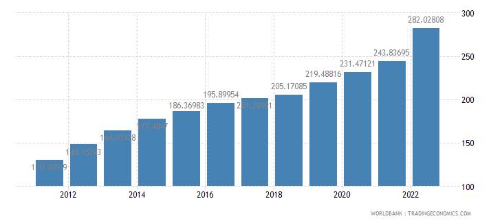 sao tome and principe gdp deflator base year varies by country wb data
