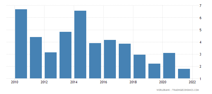sao tome and principe gdp growth annual percent 2010 wb data