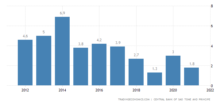 Sao Tome and Principe GDP Annual Growth Rate