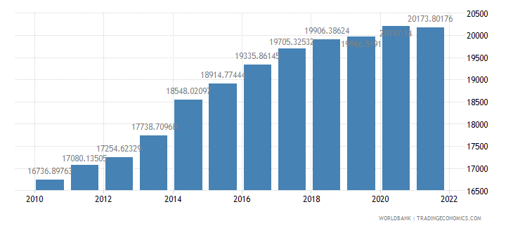 sao tome and principe gdp per capita constant lcu wb data